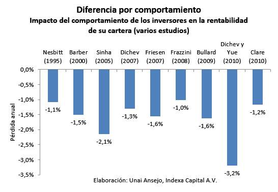 Diferencia por comportamiento - Indexa Capital
