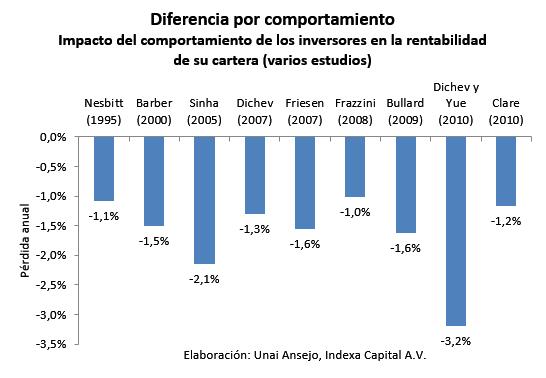 Diferencia por comportamiento - Indexa Capital