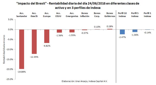 Impacto del Brexit - Rentabilidad diaria del día 24/06/2016 en diferentes clases de activo y en 3 perfiles de Indexa