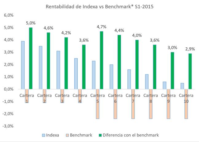 Rentabilidad de las carteas de Indexa 1er semestre 2016