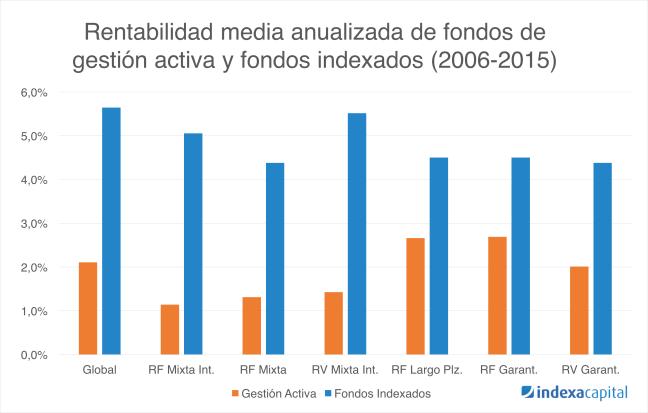 Gestión indexada vs Gestión activa España 2006-2015