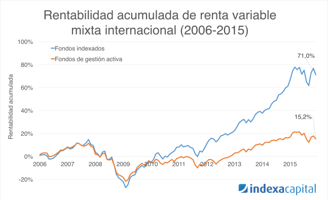 Renta variable mixta internacional gestión indexada vs gestión activa