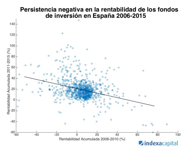 Falta persistencia fondos de inversión España 2006-2015