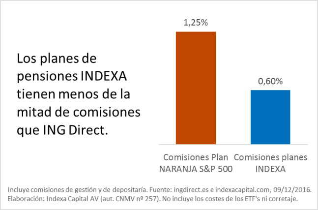 Comparativa plan ING Direct vs Indexa 2016-12-09