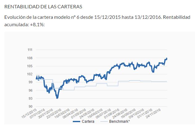 Rentabilidad cartera 6 desde 15/12/2015 hasta 13/12/2016