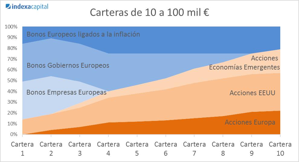 cartera de 10 a 100 mil euros en indexa
