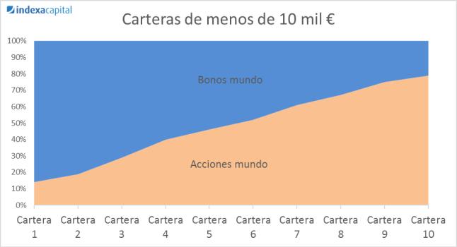 Carteras menos 10 mil euros en Indexa