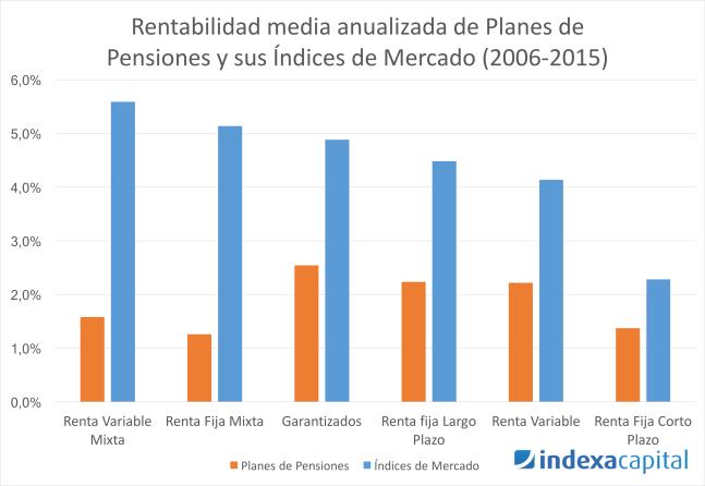 Rentabilidad media anualizada de los planes de pensiones y sus índices de mercado, por categoría (2006-2015)