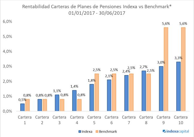 Rentabilidad Indexa Pensiones 1er semestre 2017 vs Benchmark (Inverco)