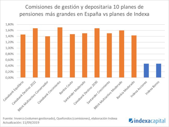 Comparativa comisiones planes de pensiones 2019-09