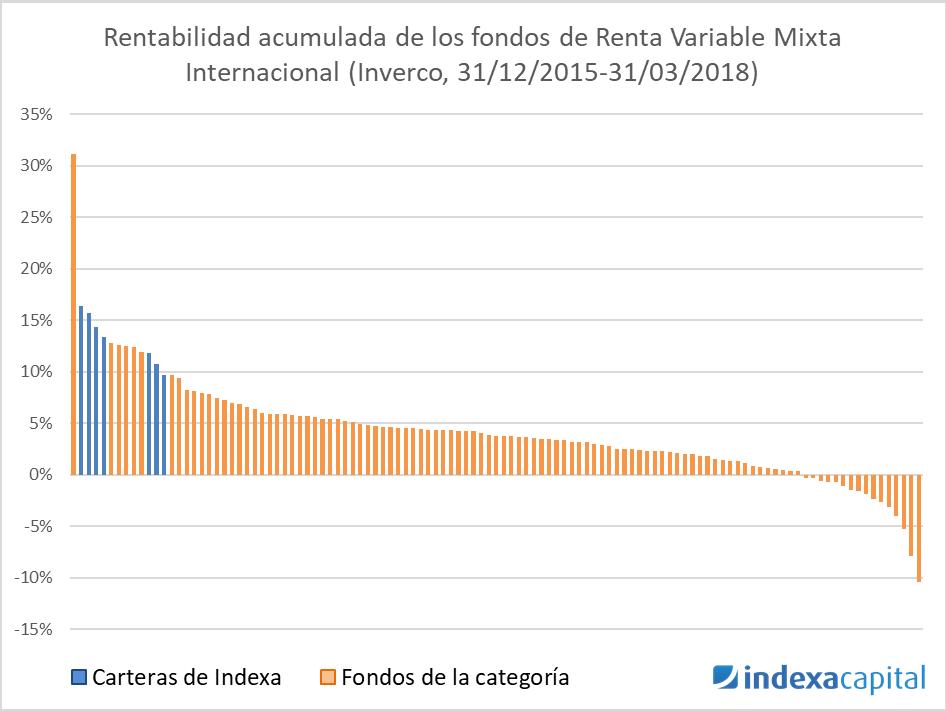 Notas de prensa – Indexa Capital