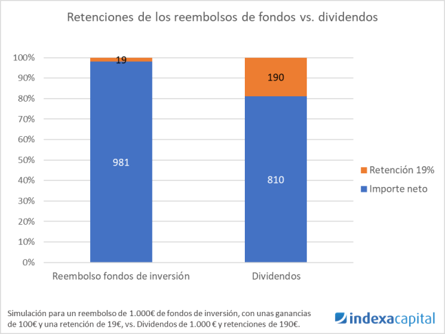 Retirada fondos vs Dividendos - Tu paga mensual Indexa