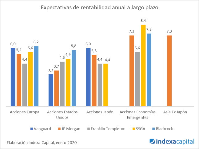 Expectativas rentabilidad largo plazo Indexa - 2020