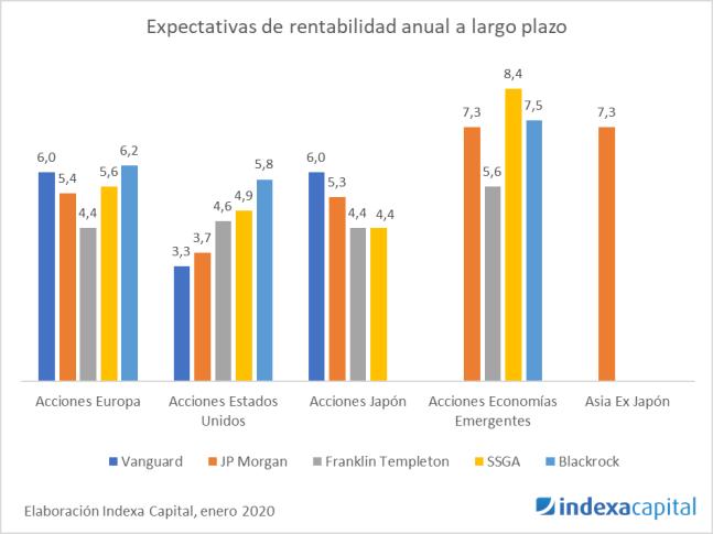 Expectativas rentabilidad largo plazo Indexa - 2020