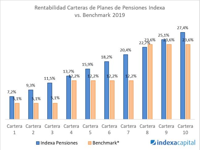 Rentabilidad carteras planes de pensiones Indexa vs Benchmark 2019