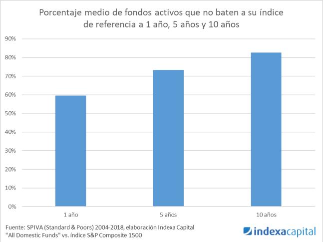 Fondos que baten al índice 1 a 10 años
