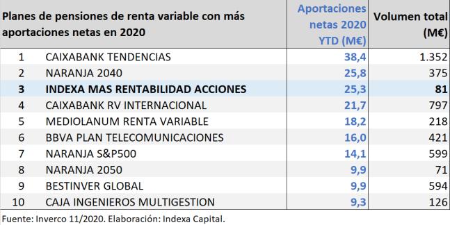 Ranking planes de pensiones por aportaciones netas renta variable 11/2020