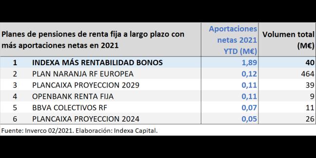 Ranking planes de pensiones renta fija largo plazo 2021-02