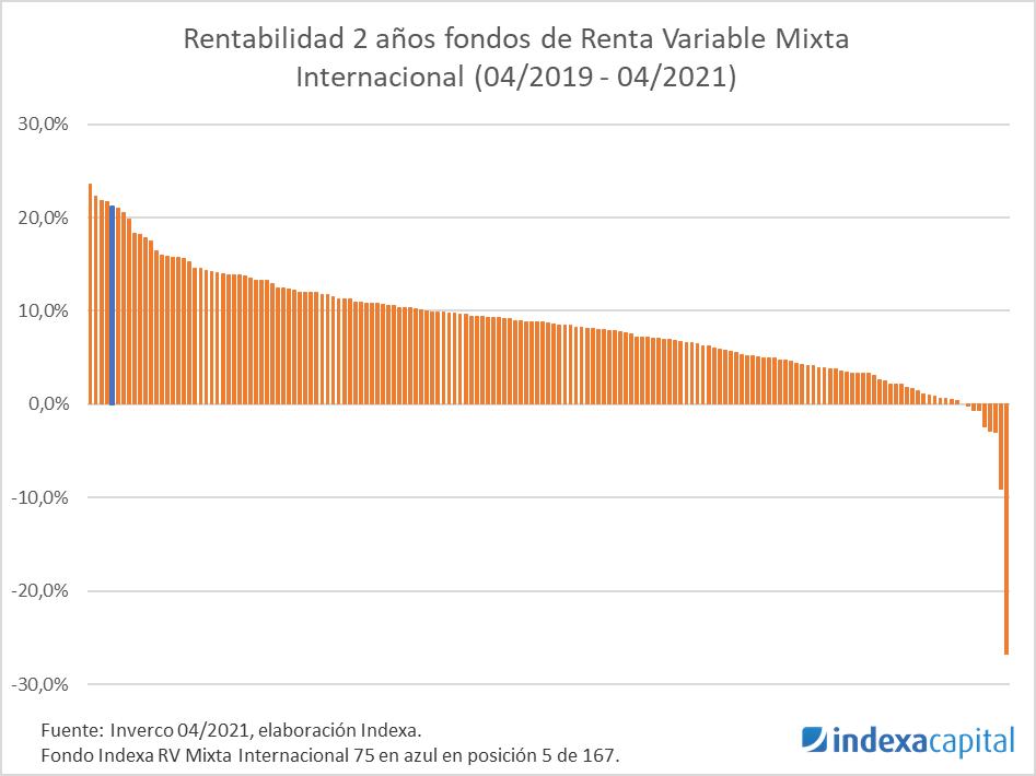 Rentabilidad a2 fondos RV mixta internacinal